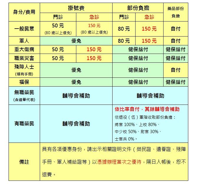 收費標準表