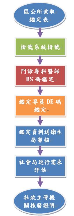 新制身心障礙鑑定流程圖(詳細說明如下)