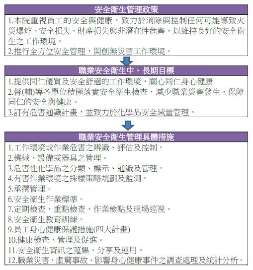 職業安全衛生與職場健康促進流程圖 (詳細說明如下)