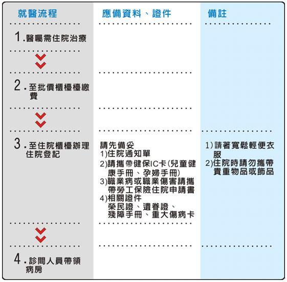 住院作業流程圖