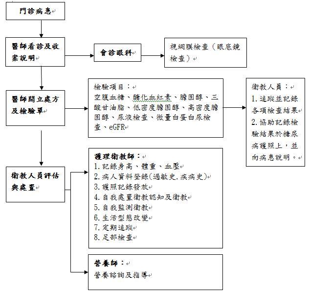 (圖)初診流程