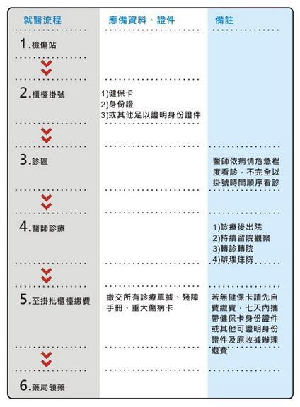 急診作業流程圖