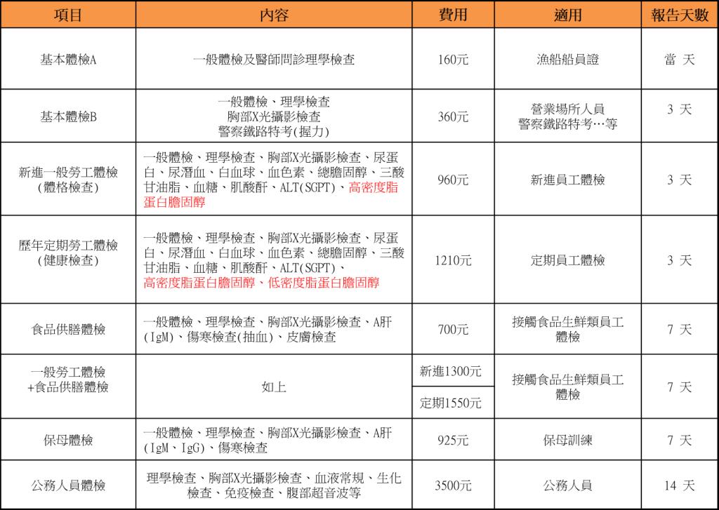 2.各類體檢項目及價目表