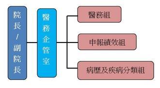 永榮醫行組組織圖
