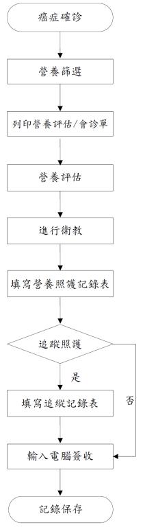 癌症病人營養照護管理流程圖(詳如上方流程說明)