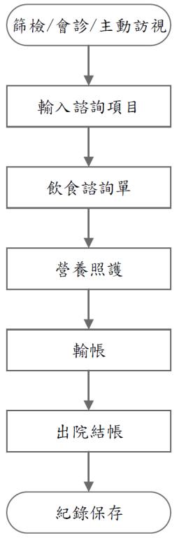 住院營養諮詢流程圖