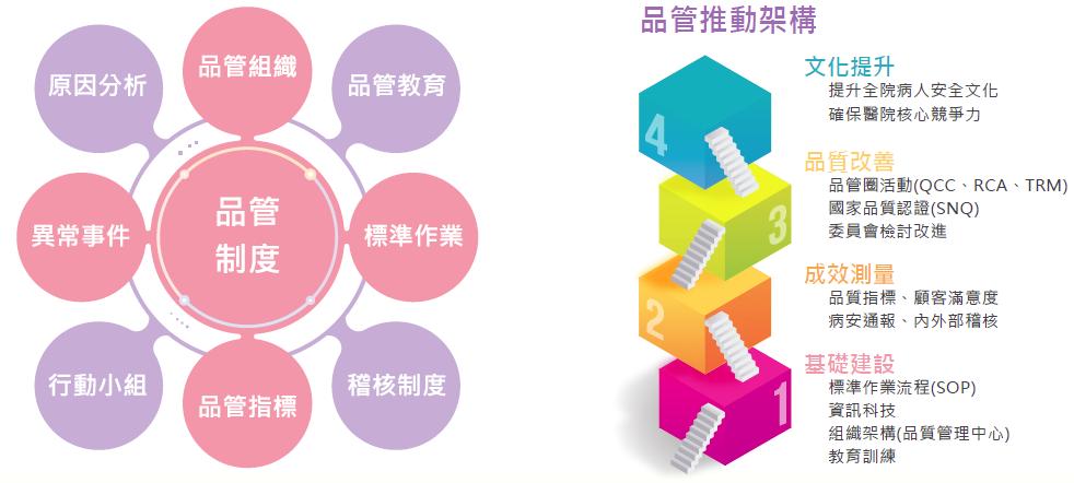 品管制度及推動架構圖