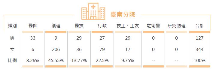台南分院人數統計