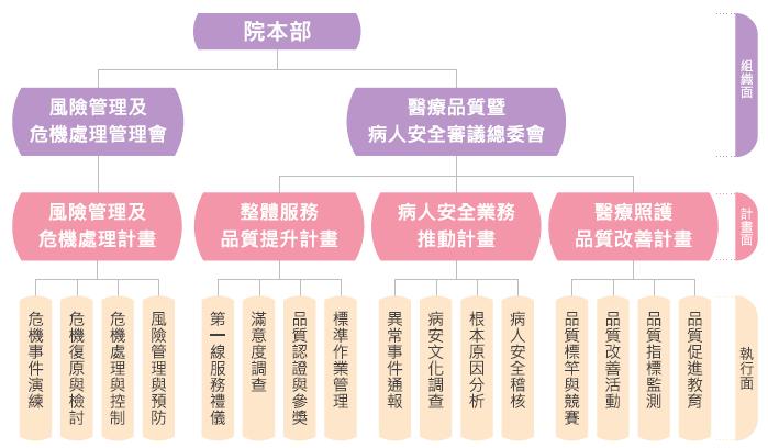 品管中心組織圖